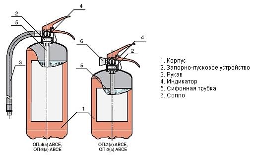 Огнетушитель схема и принцип работы Спринклерная система пожаротушения: устройство
